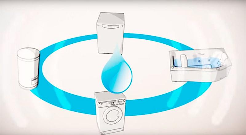 Descalcificadores de agua alicante paso a paso aquasonic - Descalcificadores de agua precios ...